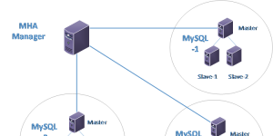 lvs+keepalived+mha+mysql高可用架构配置说明