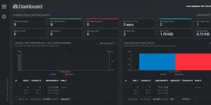 GoAccess 实时日志分析工具安装和使用