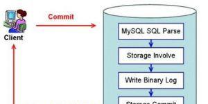 MySQL半同步复制