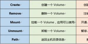 Docker之Volume应用数据接口